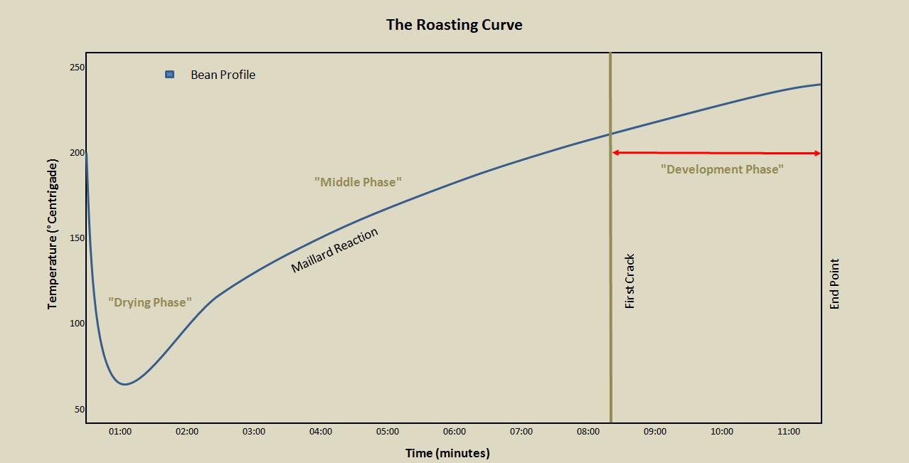 roast-curve-new